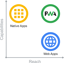 Web Apps PWA